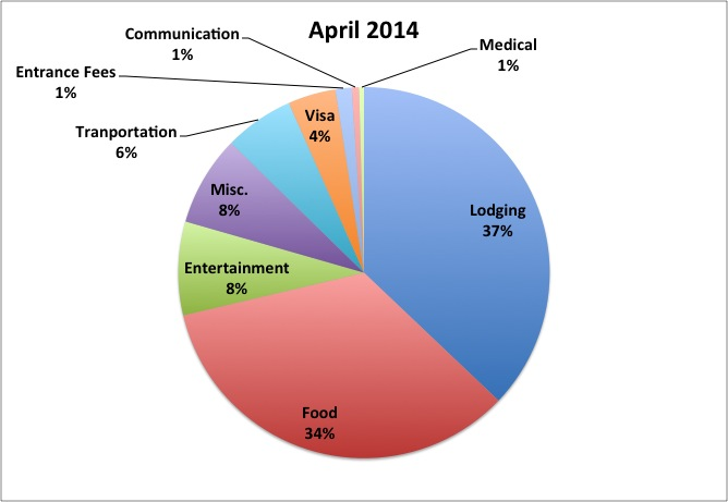 April 2014 RTW Budget