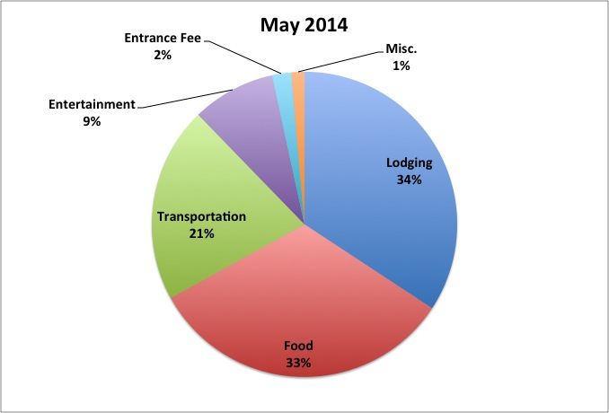 May 2014 RTW Budget