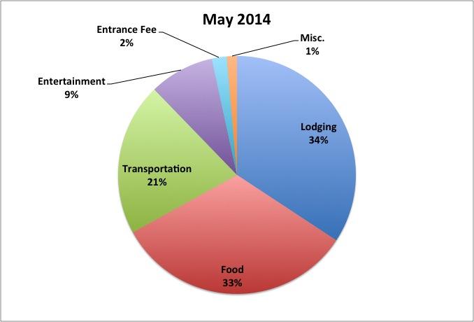 May 2014 RTW Budget